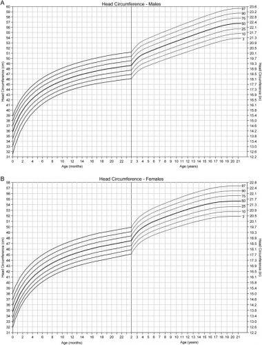 Head circumference growth chart